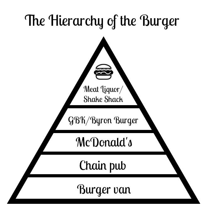 The burger hierarchy